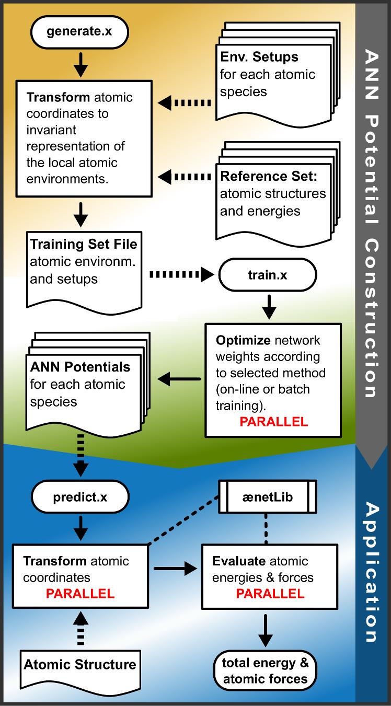 Documentation - The Atomic Energy Network